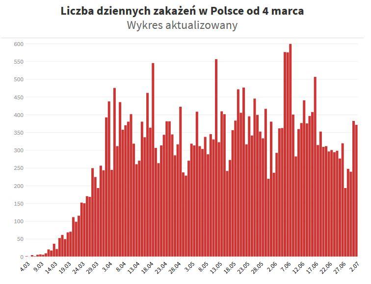 Źródło wykresu: OKO.press/Twitter Ministerstwa Zdrowia
